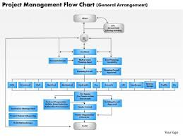 Project Plan Flow Chart Business Framework Project Management Flow Chart Powerpoint
