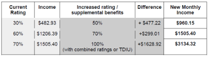 Disability Rating Chart Will An Increased Rating Affect My Va Disability Income