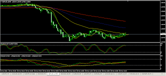 Gbp Now Nestles Against 50 Ema On The 5 Minute Chart