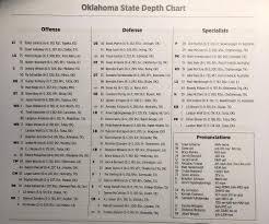 Oklahoma States Depth Chart For Iowa State