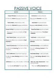 Passive Verb Tenses Chart Passive Voice Esl Worksheet By Natt_y