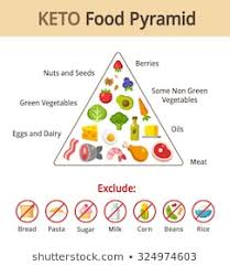 Keto Chart What To Eat Keto Food Pyramid Images Stock Photos Vectors Shutterstock