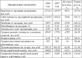 Дипломная работа Расчеты налога на добавленную стоимость По данным таблицы 3 видно что за анализируемый период благодаря модернизации производства и ввода новых линий выручка от продажи продукции увеличилась на