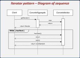 Iterator Design Pattern Amazing Inspiration
