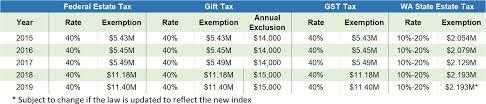 Estate Tax Rate Chart 2019 Estate Planning Update