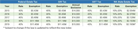 estate planning update irs guidance for those making large gifts