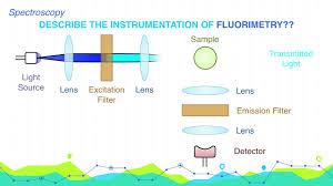 Describe The Instrumentation Of Fluorometry Analytical Chemistry