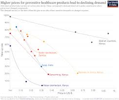 Canada Vs Usa Healthcare Chart Financing Healthcare Our World In Data