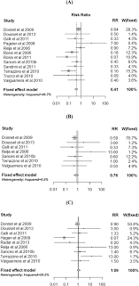 Triptans Comparison Chart Risk Of Medication Overuse Headache Across Classes Of