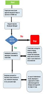 Workers Compensation Claim Process Flow Chart 1 Sample Corporate Travel Policy For Employees And Procedure