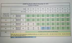 Exhaustive Faa Pay Band Chart 2019 Federal Pay Raise Update