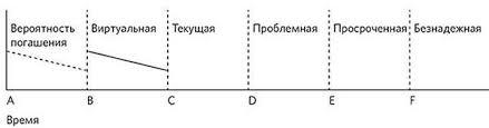 Управление дебиторской задолженностью Эффективное управление дебиторской задолженностью