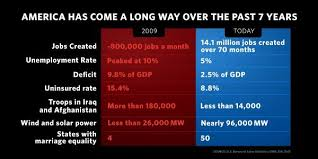 Obama Successes Chart Votewisdems