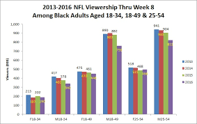 The Nfls Ratings Are Down But Just Who Exactly Isnt