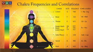 Healing Frequency Chart Chakra Frequencies And Correlations Chakrakey