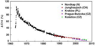 home climate analysis carbon the bomb tests figure atmospheric concentration of carbon 14 during and after the bomb tests this graph is from an essay by pettersson the author combined measurements