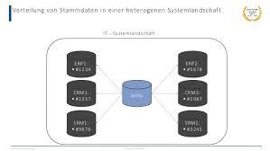heterogen