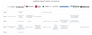 Can You Change Your Smartwatch Strap Smartwatch Labs