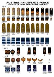 Army Ranking System Chart Badges Of Rank Of The Australian Defence Force