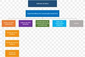 University Of Pennsylvania Organizational Chart
