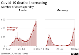 Covid: Record deaths in Germany and Russia - BBC News