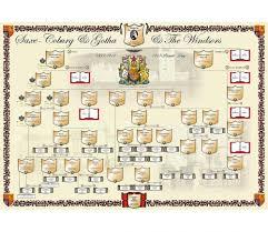 Royal Family Tree Chart