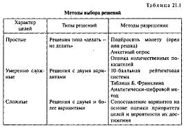 Процесс и методы принятия управленческих решений Реферат  или не принимать решение по принципу делать или не делать решение с двумя вариантами достижения цели решение с тремя и более вариантами