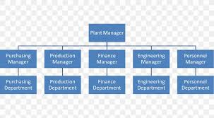 Department Of Commerce Organizational Chart Organizational Structure Hierarchical Organization