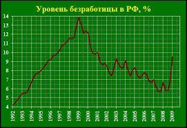 Реферат Занятость и безработица в России Основные направления  Как видно из графика в период с 1999 2009 наблюдается постепенное восстановление занятости