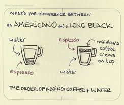 Long black coffee time at hard pressed in east melbourne. An Americano And A Long Black The Difference Sketchplanations