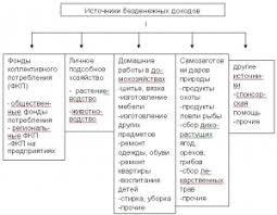 Заработная плата в Казахстане Курсовые работы Скачать Рис 1 Источники безденежных доходов