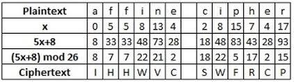Affine Cipher Crypto Corner
