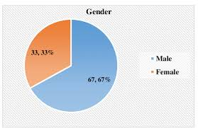 33 Pie Chart Pie Chart Showing Distribution Of Patients As Per Gender