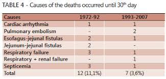 the operative mortality of the series until the 30th day was 18 cases 6 as shown in table 4 in the period 1972 92 a total of 12 cases 11 1 and in