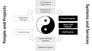 Software Engineer Designations A Simple Career Ladder For Software Teams Kashif Razzaqui