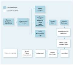 Feasibility Study Process Flow Chart Feasibility Study Guide