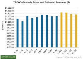 Yrc Worldwide Stock Skyrockets On Better Than Expected 1q18