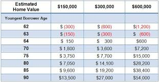 Reverse Mortgage Age Chart Reverse Mortgage Policy Changes Increase Principal Limits