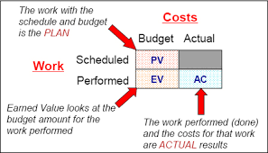 How To Make Earned Value Work On Your Project