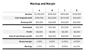 Markup And Margin Jlc Online