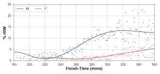 Average Mile Run Time Age Chart The New York City Marathon 2017 Running With Data Medium