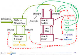 Stock Flow And Loop Diagram Of Climate Change From Fiddaman