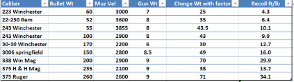 Dilettadygenovese Handgun Strength Evaluation Chart