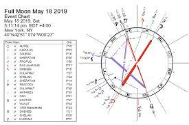 Full Moon Chart 2019 Full Moon May 2019 Fatal Feminista By Darkstar Astrology
