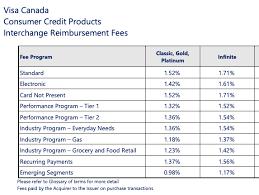 The Economics Of Credit Cards Canadian Kilometers