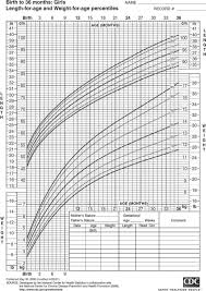 Birth Month And Disease Chart Download Baby Weight Chart By Month Example For Free