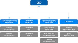 Organization Chart Filter Cartridge Filter Melt Blown Filter