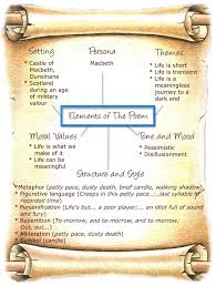 life s brief candle elements the following are the important elements of life s brief candle