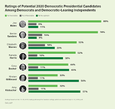 Democratic Candidate Comparison Chart Biden Still Well Liked By Americans