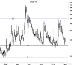 Cboe Vix Volatility Index Tech Charts